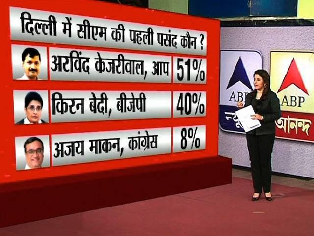 Kejriwal continues to be the most preferred CM; AAP gets an edge over BJP: ABP News-Nielsen Snap Poll