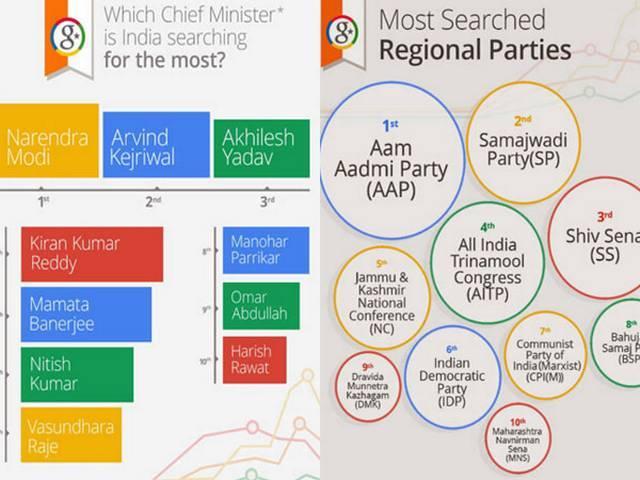 Google trends: मोदी की 'पत्नी' और राहुल की 'गर्लफ्रेंड' के बारे में जानना चाहते हैं लोग