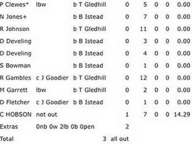 SHOCKING: 11 प्लेयर, 10 डक्स और टीम का स्कोर 3 रन