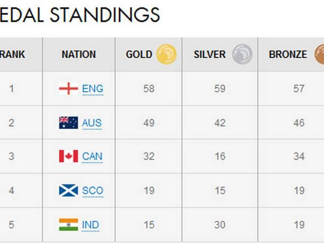 commonwealth games: with 15 gold, 64 medals india is in 5th position