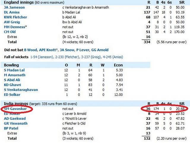 Sunil Gavaskar_India-England_World Cup_