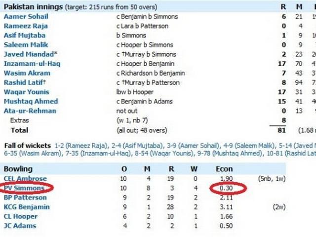 ODI_West Indies_Pakistan_Phil Simmons_World Record_