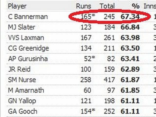 AUS_ENG_First Test Match_1877_Record_Charles Bannerman