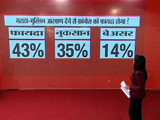 ABP news opinion poll: nda will get 200 seat in Maharastra  assembly poll