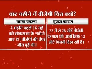 whats are reason behind defeat of BJP