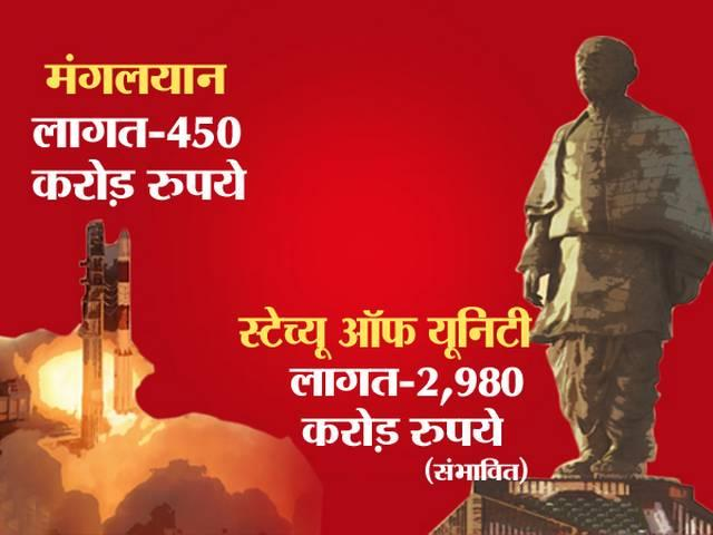 statue of unity in gujrat will cost four tome more than mangalyaan
