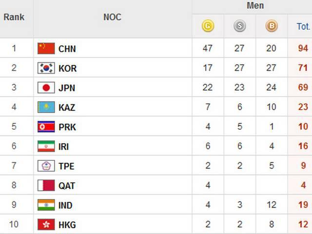 Asian Games: India is on 10th Position