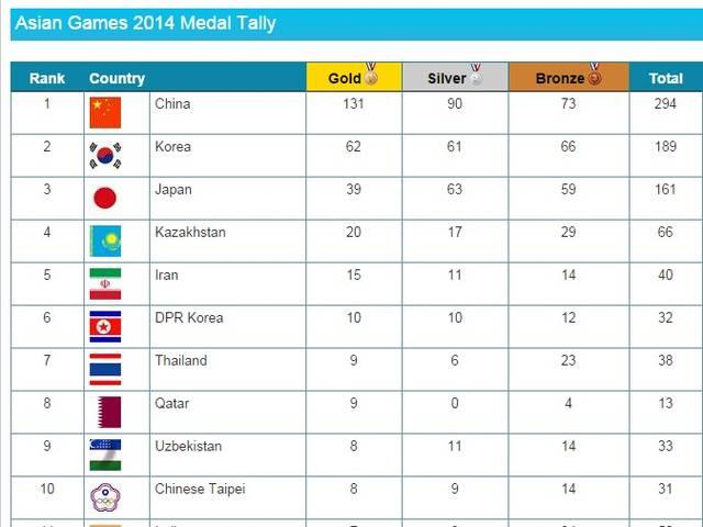 Asian Games 2014 Medal Tally india splits at 11th position
