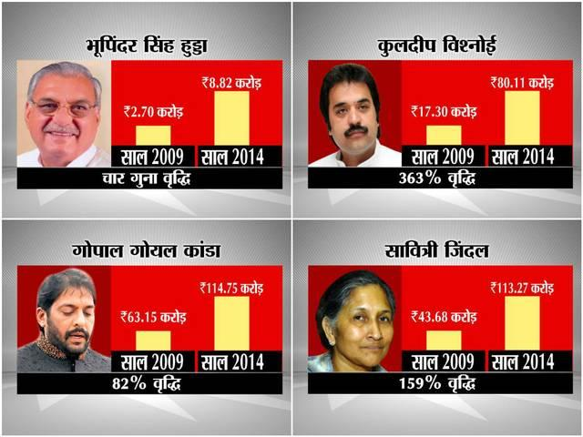 Haryana Election_Criminal Case_Financial Background_
