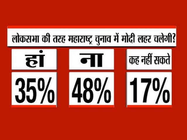 Maharashtra_BJP_Shiv-Sena_NCP_Congress_Opinion Poll