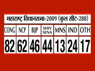 bjp largest party in maharashtra