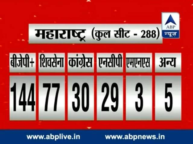 ABP news exit poll live