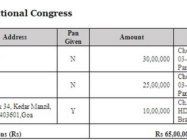 Timblo Pvt Ltd donated 9 times to BJP and thrice to INC Between FY 2004-05 and 2011-12