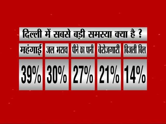 ABP Survey: BJP will get majority