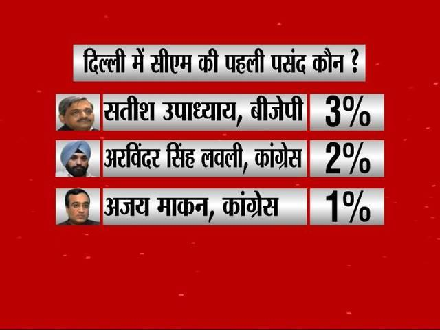 ABP Survey: Kejriwal will be no. one in cm race