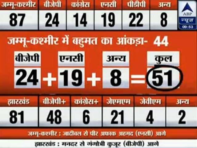 jammu kashmir and jharkhand eletion
