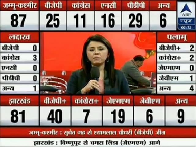 jammu_kashmir_jharkhand_election_result