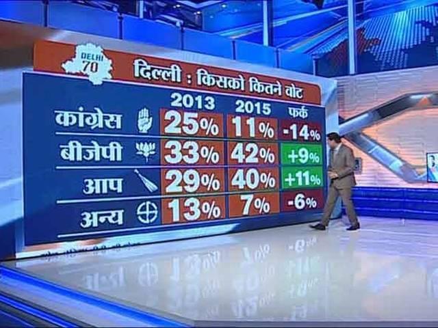 delhi election_bjp_aap_congress_