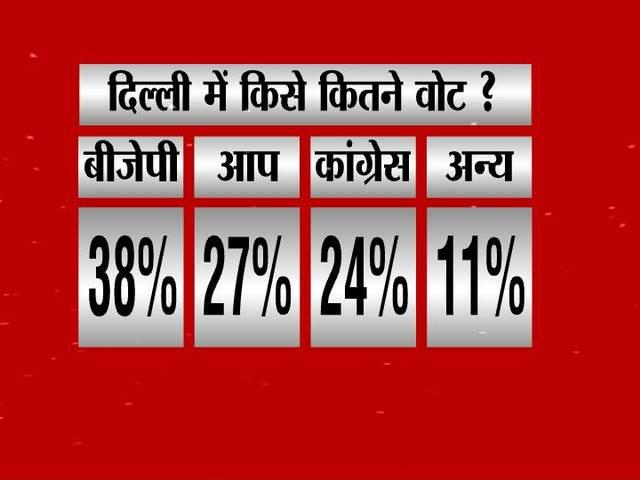 election_delhi assembly_modi_kejriwal_survey_bjp_congress_aap_