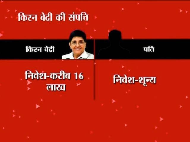 kiran bedi_election_delhi assembly_nomination_property_krishnanagar_
