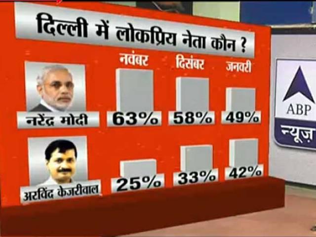 arvind kejriwal most popular in delhi cm candidate