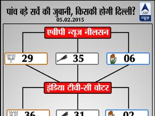 पांच बड़े सर्वे के मुताबिक कौन जीत सकता है दिल्ली का दिल!