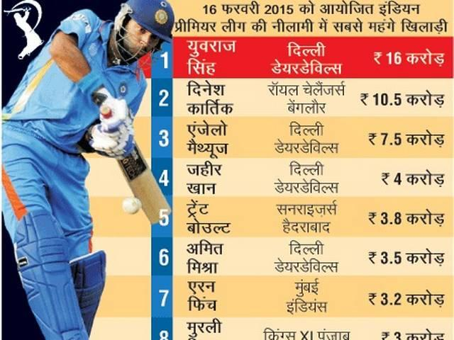 IPL AUCTION 2015