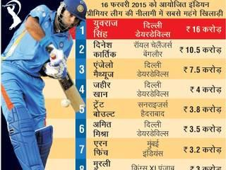 IPL AUCTION 2015: सबसे मंहगे खिलाड़ी