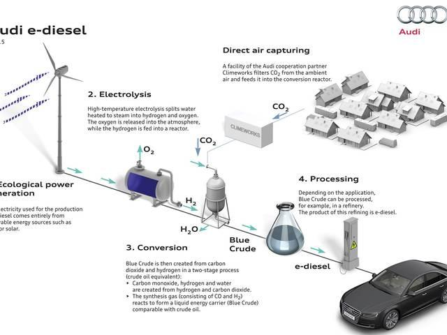 Audi creates DIESEL from air and water