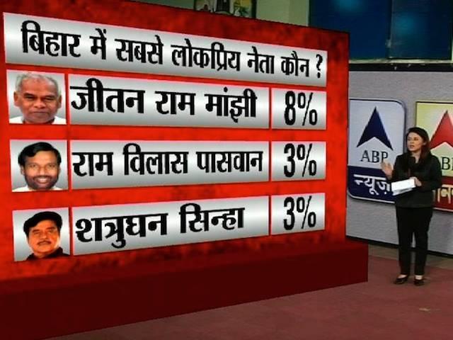 Opinion poll_ABP News_Nielson poll_bihar