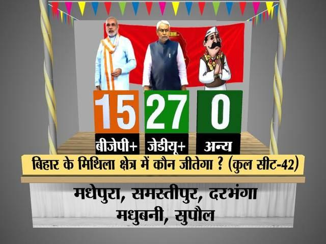 ABP News-Nielsen opinion poll: JD(U)-RJD-Congress alliance to win, Nitish Kumar's wave gaining momentum in Bihar