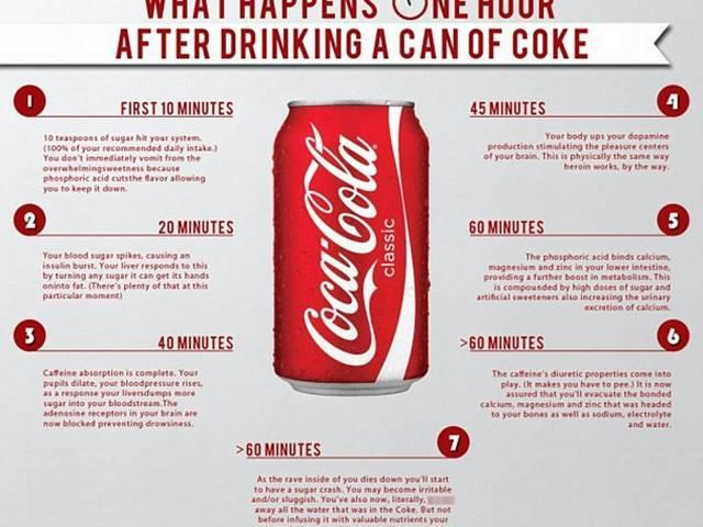 What a can of Coca-Cola REALLY does to your body