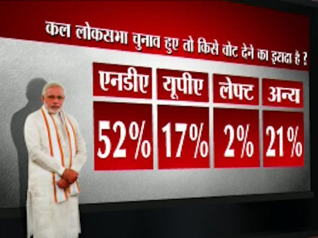 ABP NEWS-Nielsen survey: pm narendra modi's popularity