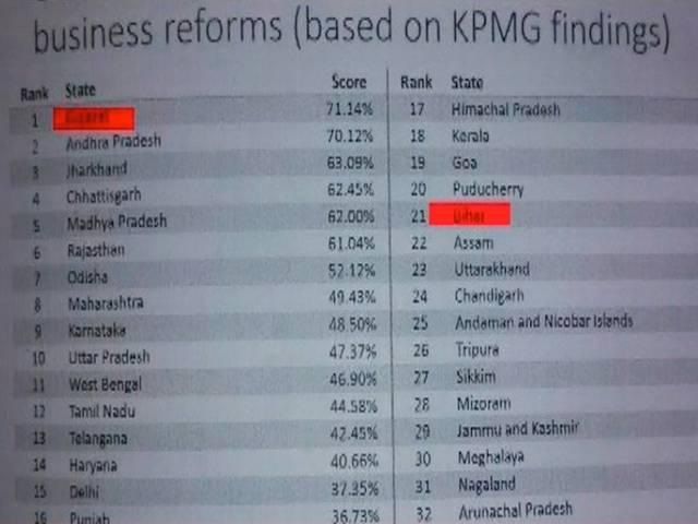 Gujarat tops World Bank's report on ease of doing business