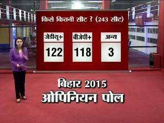Abp News nielson survey