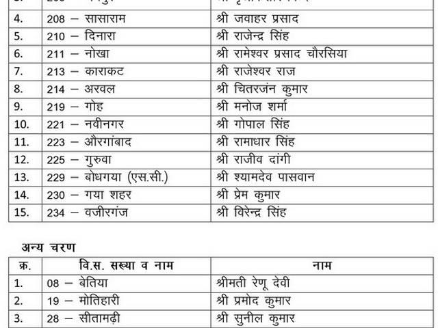 First list of BJP candidates