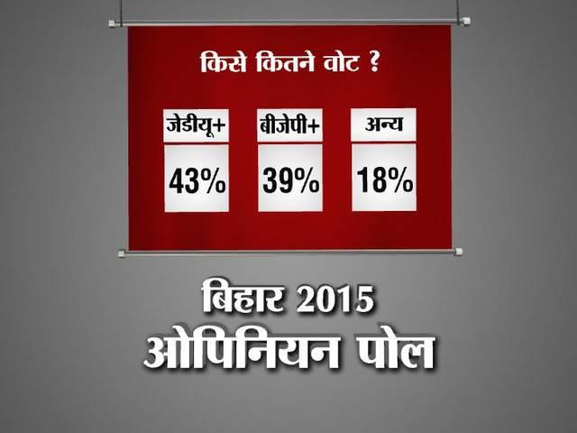 Opinion Poll: Bihar