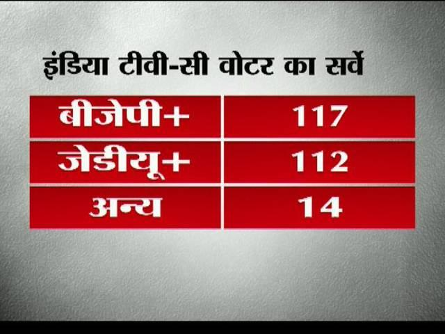 NDA, Lalu-Nitish-Congress alliances neck and neck in latest India TV-CVoter Bihar survey