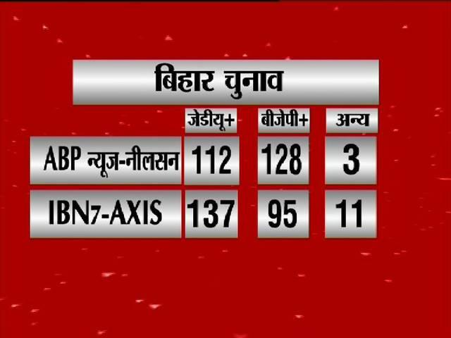 pre-poll-projection for bihar-election
