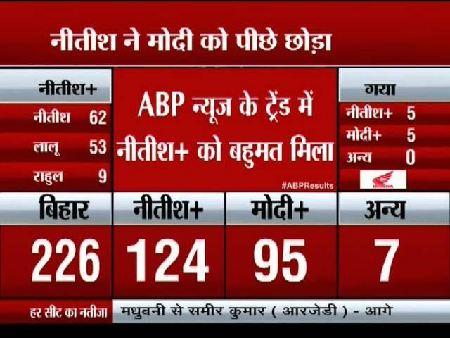 bihar polls- nitish kumar's alliance wins the majority