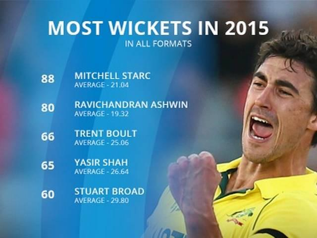 ashwin require 9 wicket for three record