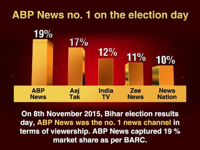ABP News Chosen As No 1 TV News Channel on Bihar Election