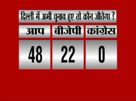 ABP News-Nielsen survey: Arvind Kejriwal to form government in Delhi with 48 seats, people back his schemes