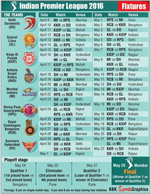 Ipl 9 schedule 2016 search results calendar 2015 for League table 2016