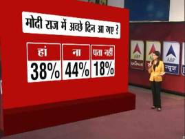 ABP News-IMRB Poll: