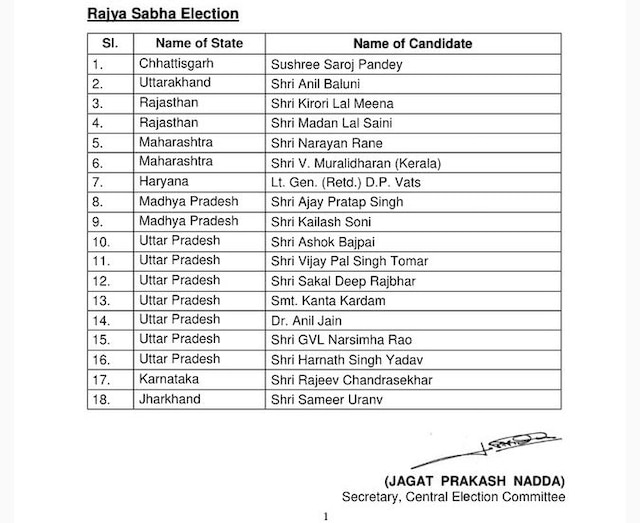 BJP names 18 candidates for RS polls