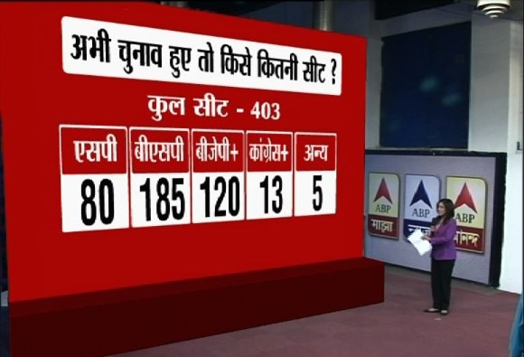 ABP News-Nielsen survey: Mayawati to win assembly election in up?