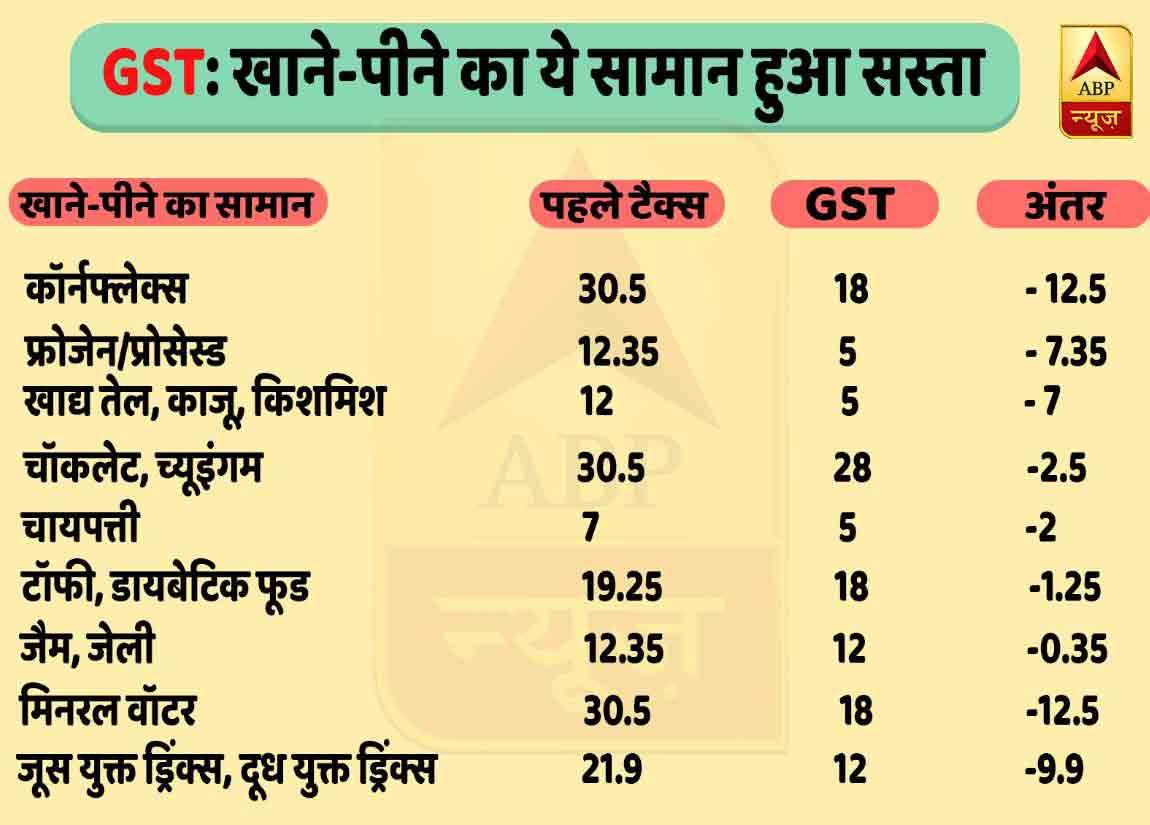 GST: FOOD ITEMS TAX