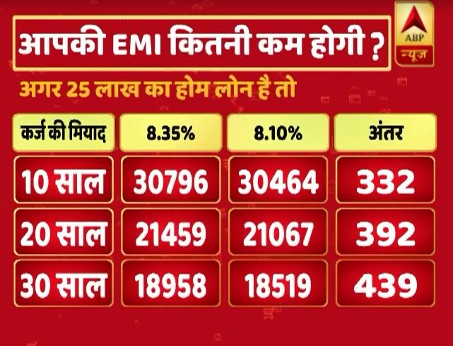 IN GRAPHICS: know how much money You will save on loan EMI after RBI rate rate