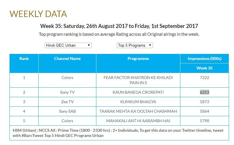 trp toppers: amazing rise and drastic fall for a couple of shows this week